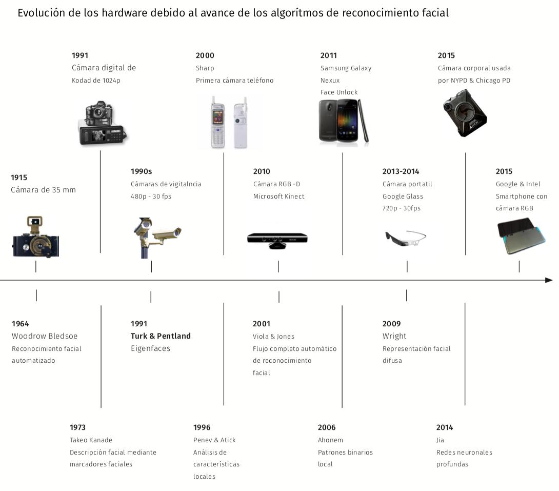 Evolución del Hardware y los algoritmos de reconocimiento facial