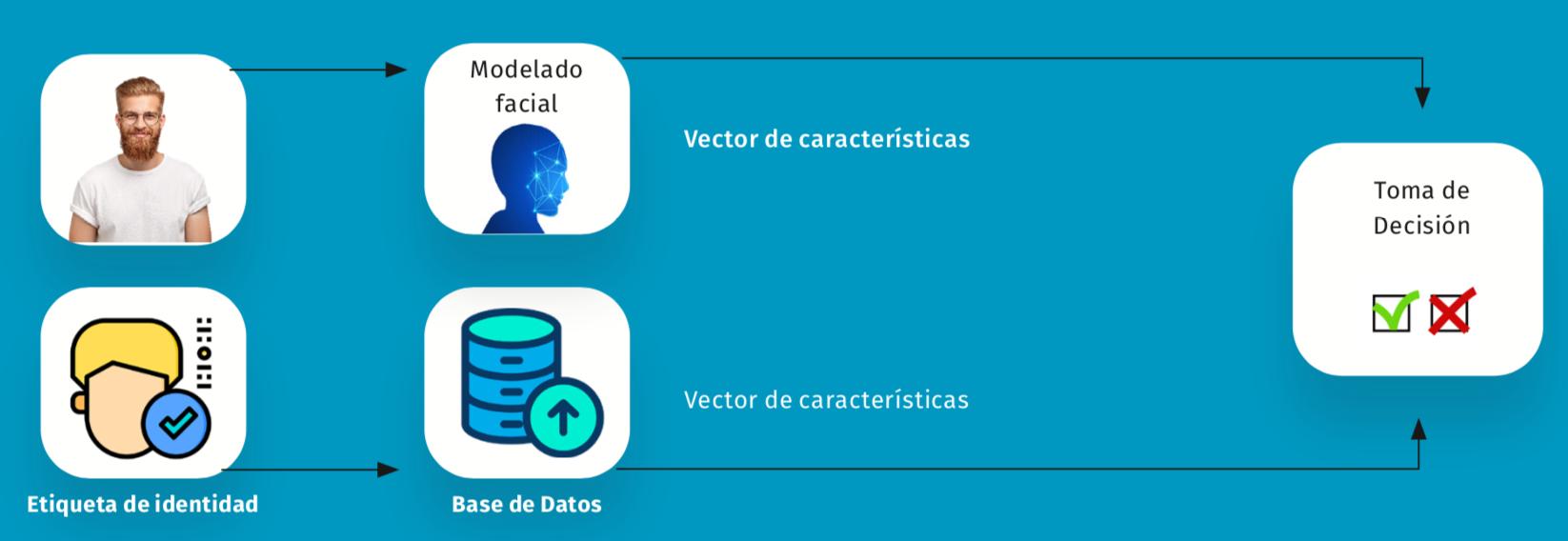 Verificación biométrica
