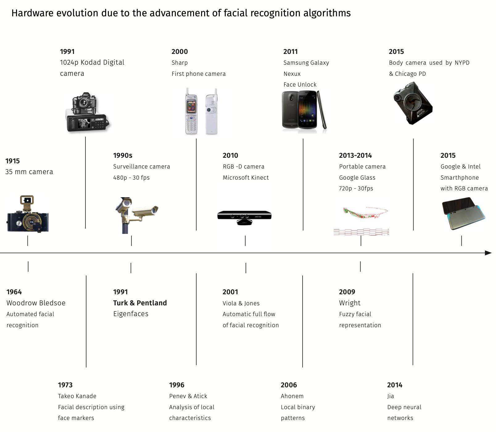 Evolution face recognition algorithms